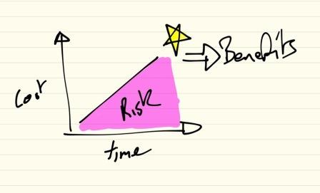 Risktraditionalpm